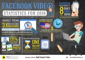 Facebook video statistics for 2016