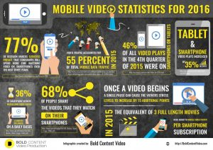 Mobile video statistics by BOLD CONTENT VIDEO